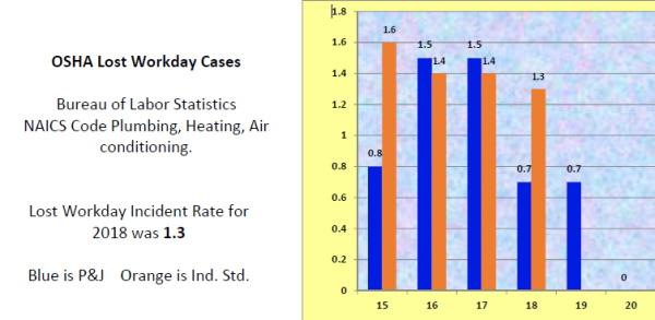 OSHA LWD Cases_002